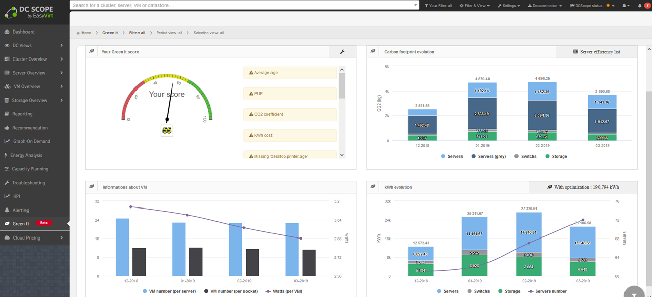 Green IT Dashboard
