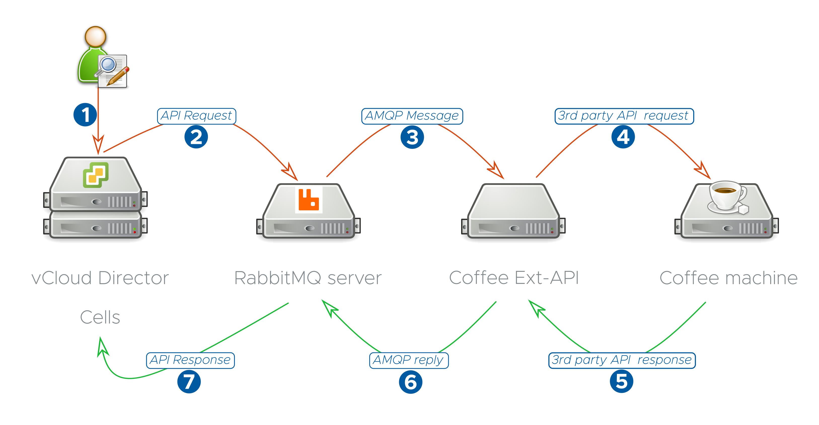 Extending VMware vCloud Director functionalities – vUptime io