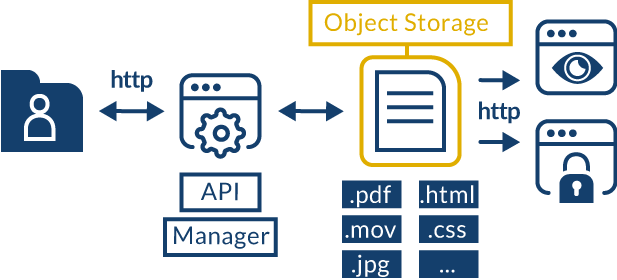 OVH.com Cloud Object Storage Schema